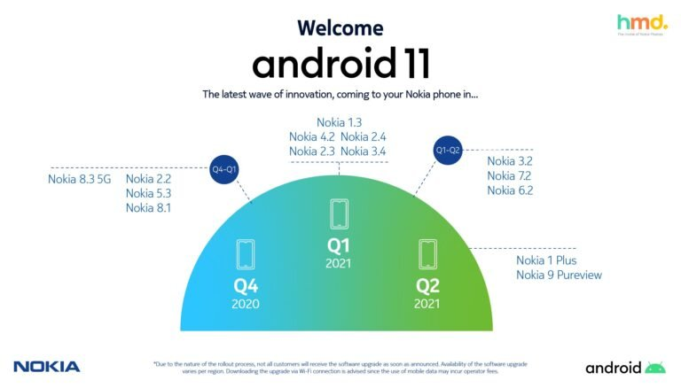 HMD-Global-Android-11