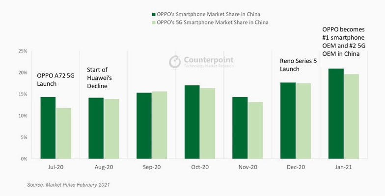 OPPO-Rise-in-China sinhala tech news aluthsl