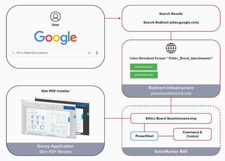 Remote-Access-Trojan-in-PDFs-tech-news-sri-lanka